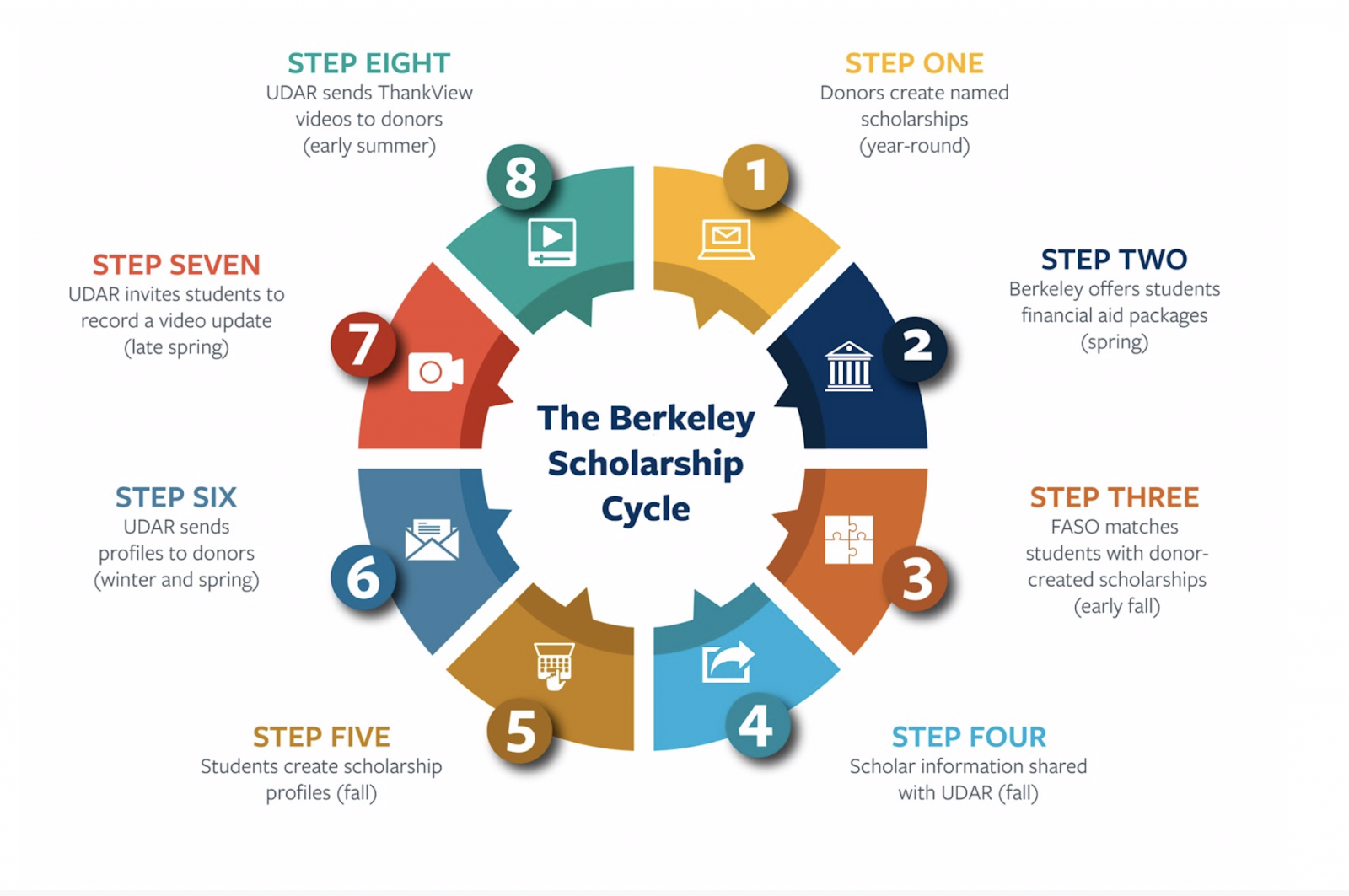 8 Steps of The Berkeley Scholarship Cycle