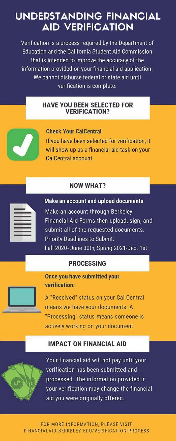 Understanding Financial Aid Verification