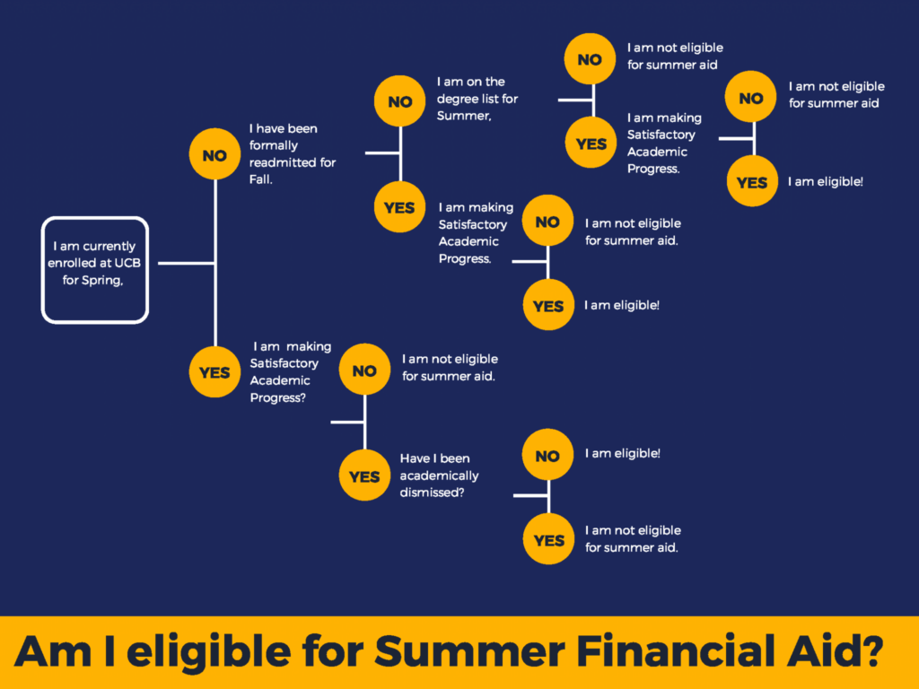Am I eligible for Summer Financial Aid Flowchart